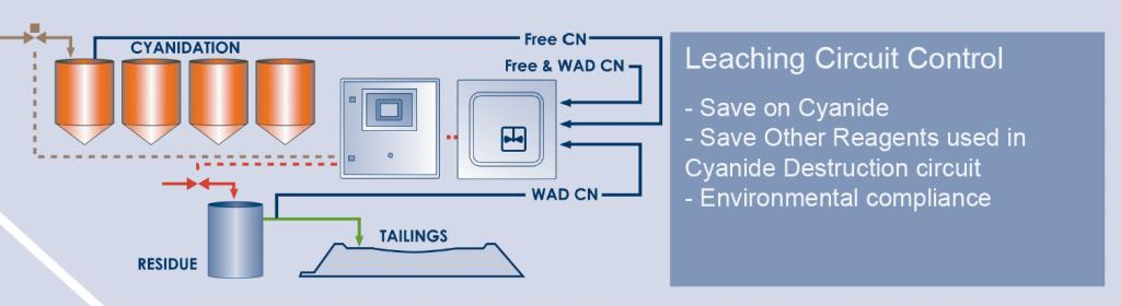 leaching_circuit_control