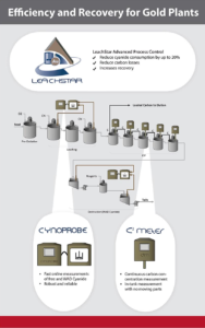 Overview of how LeachStar advanced process control helps efficiency and recovery for gold plants in conjunction with Cynoprobe and C2 Meter