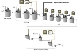Generic gold plant circuit with cynoprobe and c2 meter installation to help reduce cyanide consumption and carbon losses