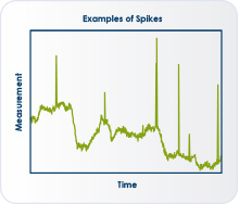 Process Monitoring image 1