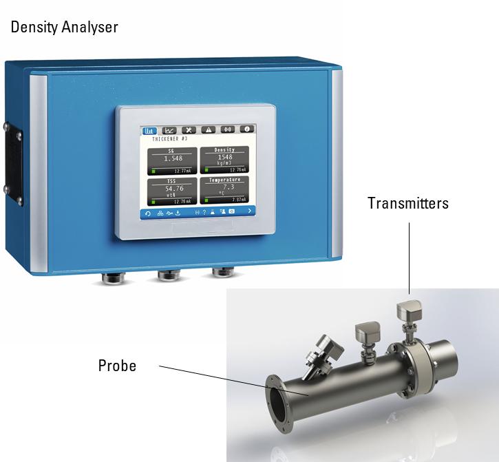 PIQ Ultrasonic Density Meter