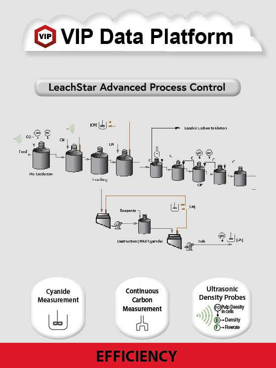 leaching circuit
